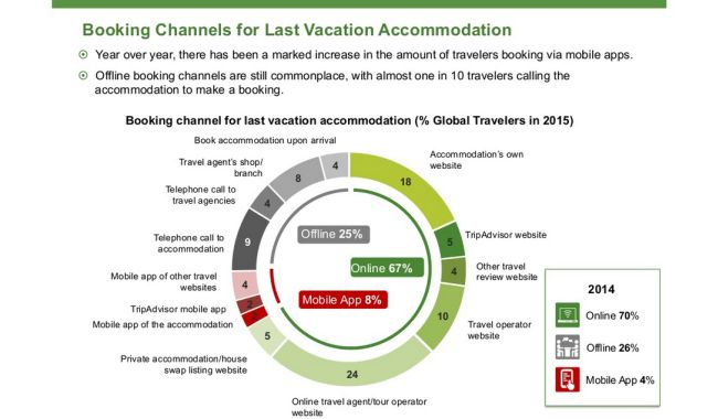 Izvor: TripAdvisor and Ipsos TripBarometer Survey